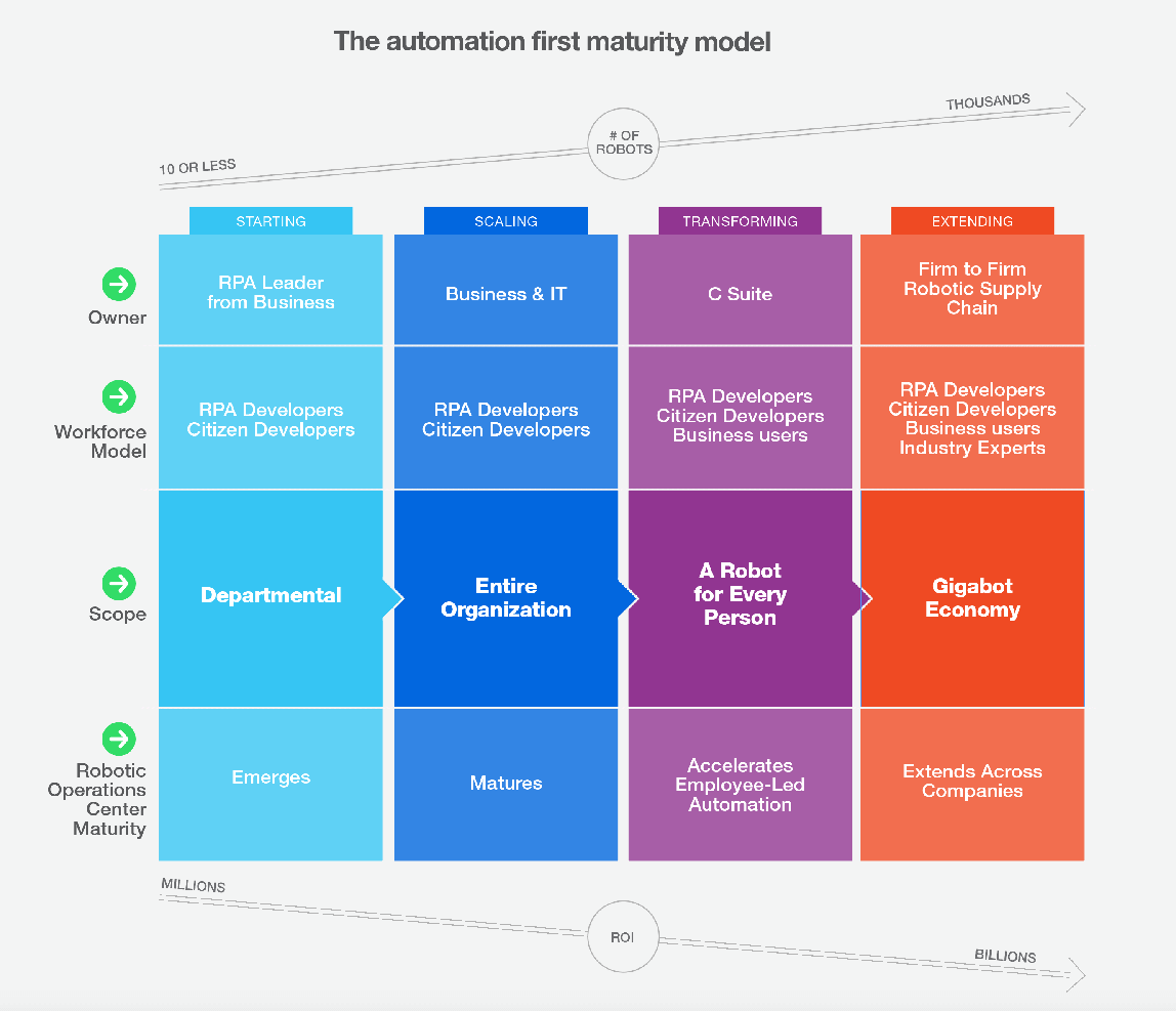 5 Cultural Best Practices RPA-1