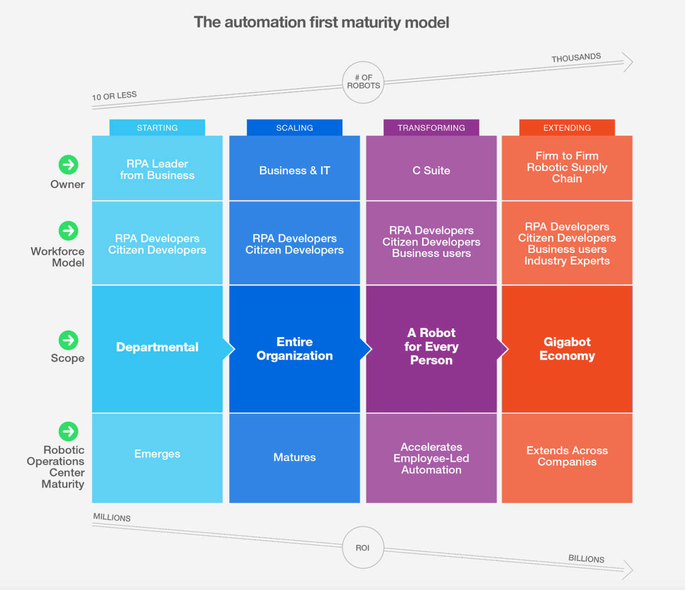 A1 Maturity model