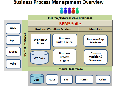Business Process Management System Architecture