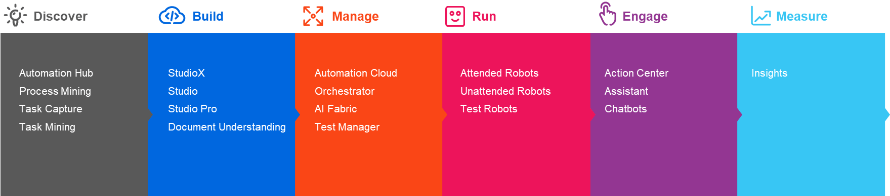 5 Ways RPA and AI Can Position Businesses For Success Now and After COVID-19