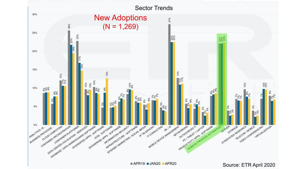 2020-rpa-sector-trends
