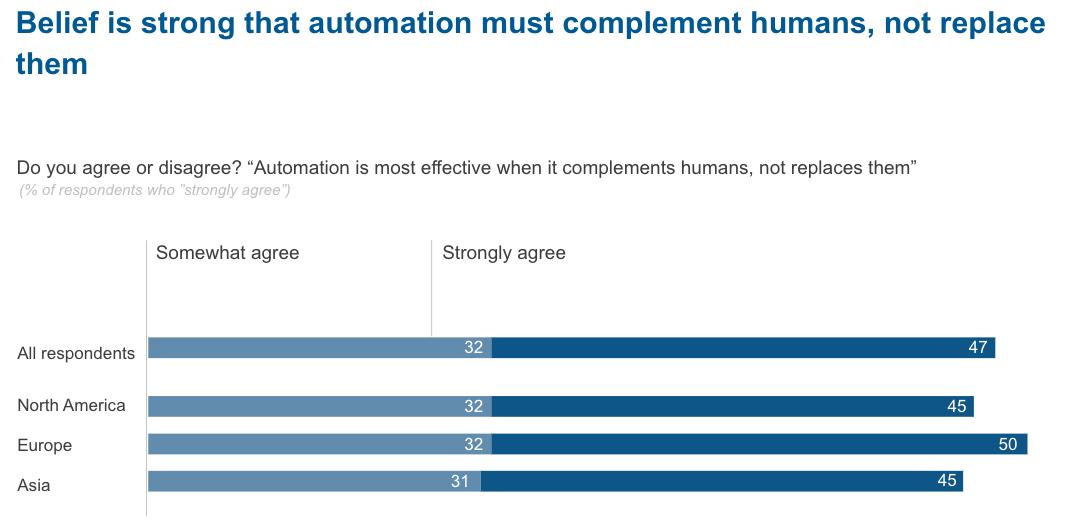 Economist-rpa-survey-robots-should-complement-humans
