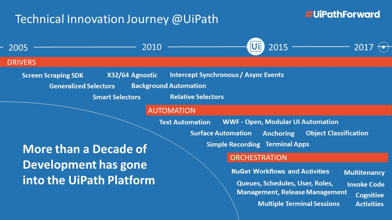 UiPath-technical-journey-