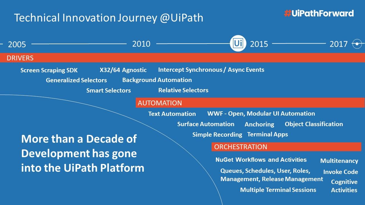 UiPath-technical-journey-