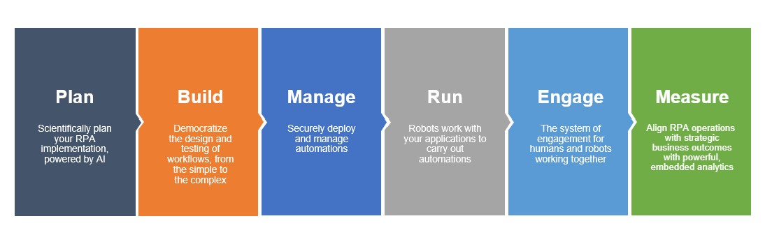 automation lifecycle