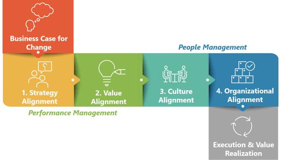 automation-advocate-four-cornerstones-alignment