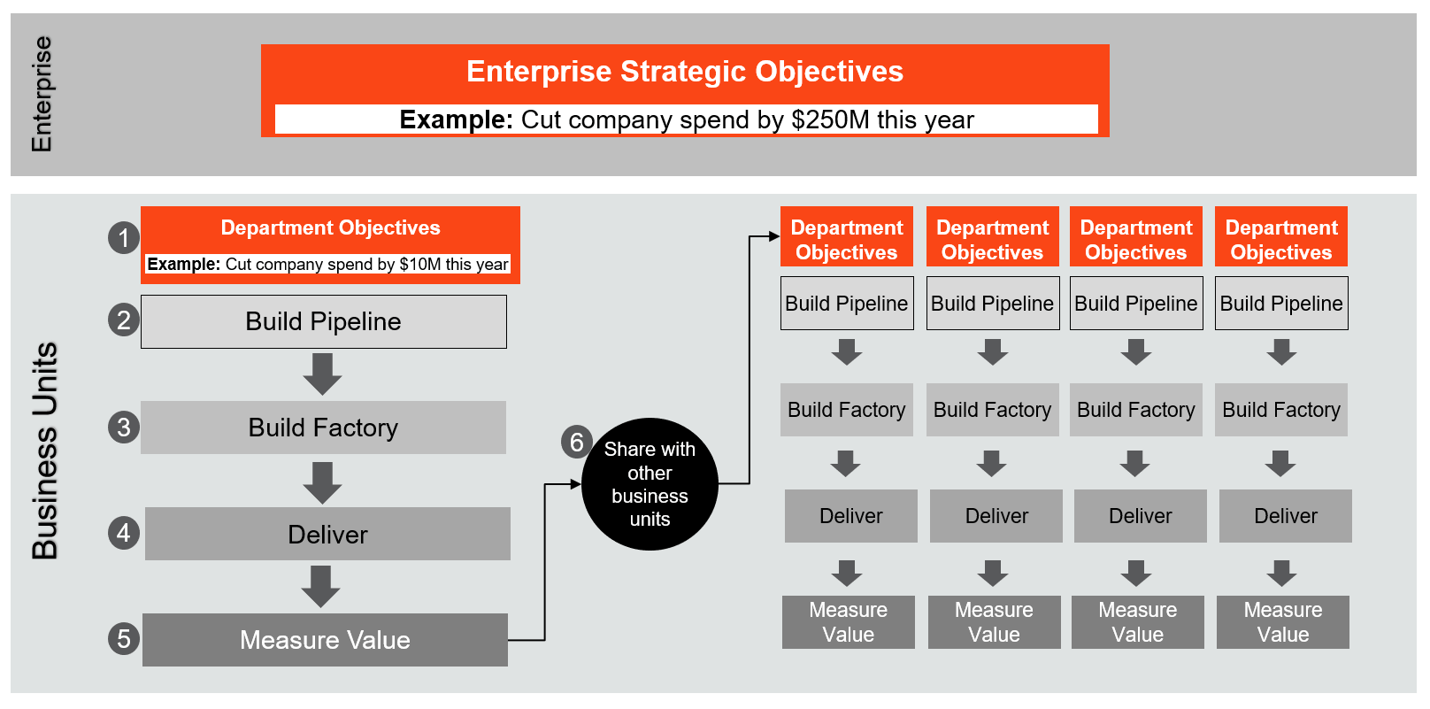 automation-enterprise-scale-objectives-example