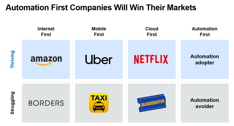 automation-first-companies-win-markets