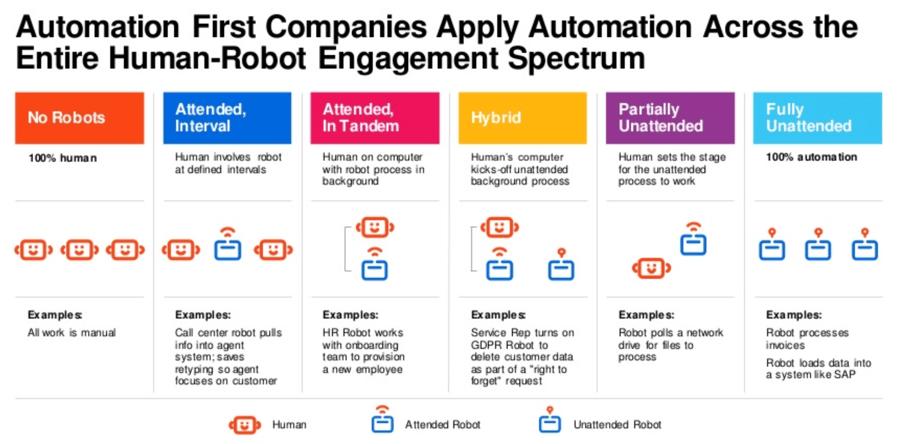 human software robot automation scenarios