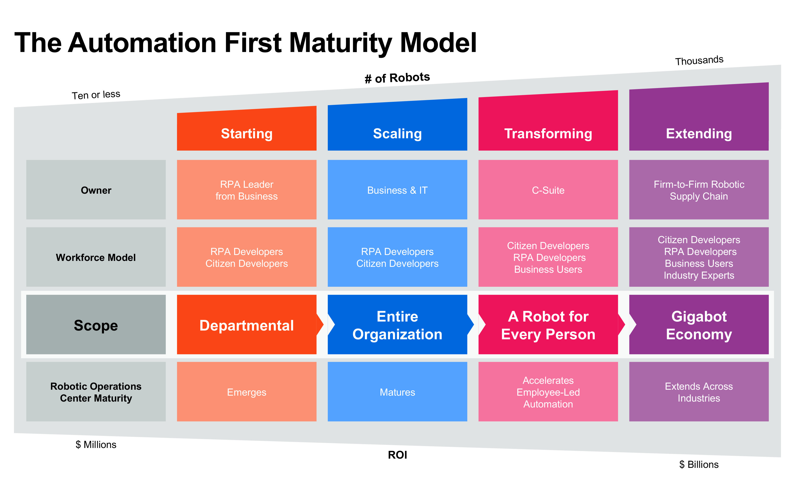 Automation-First-Maturity-Model-Uipath