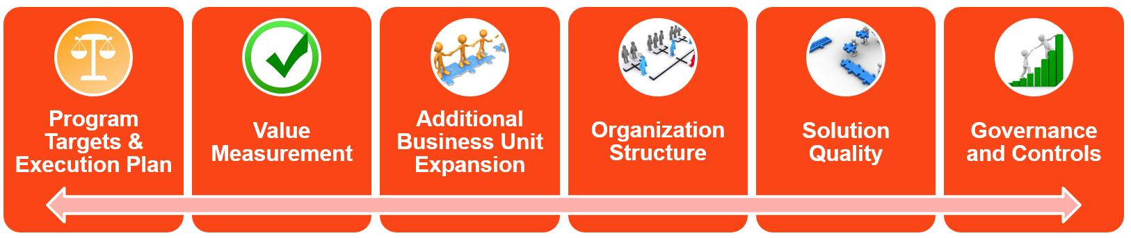 automation-operating-model-program-elements-uipath