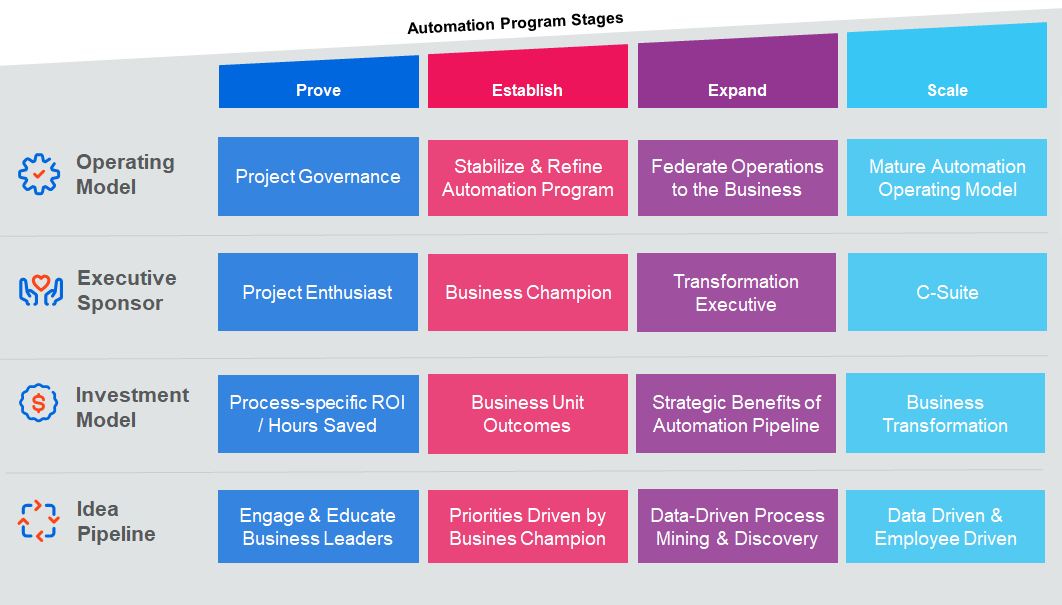automation-operating-model-program-stages-uipath