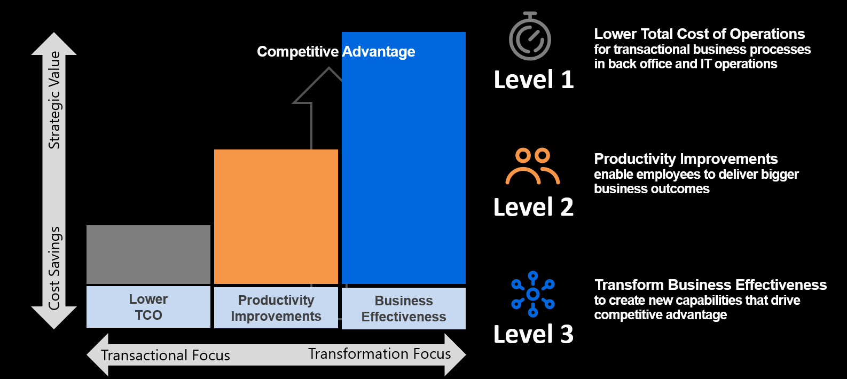 automation-value-framework