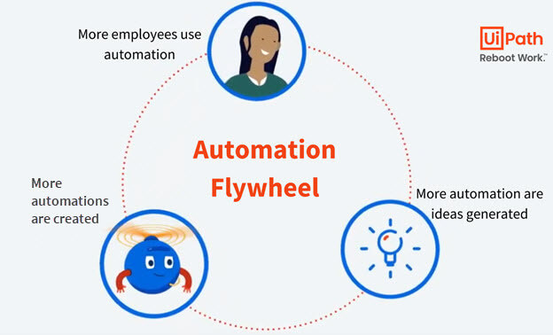 business-process-automation-flywheel