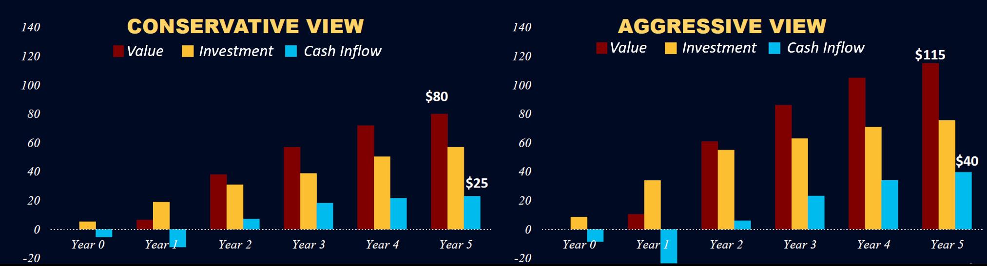 conservative-vs-aggressive-cashflow-projection