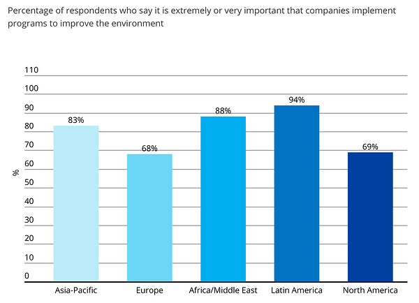 customers-want-companies-improve-environment-nielsen-study