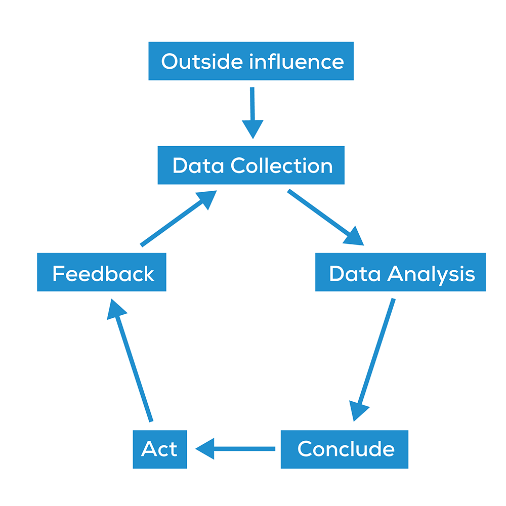 data-analysis-loop