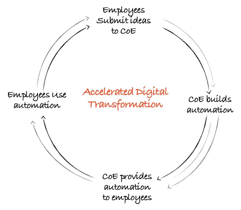 Full circle flywheel in first gear digital transformation
