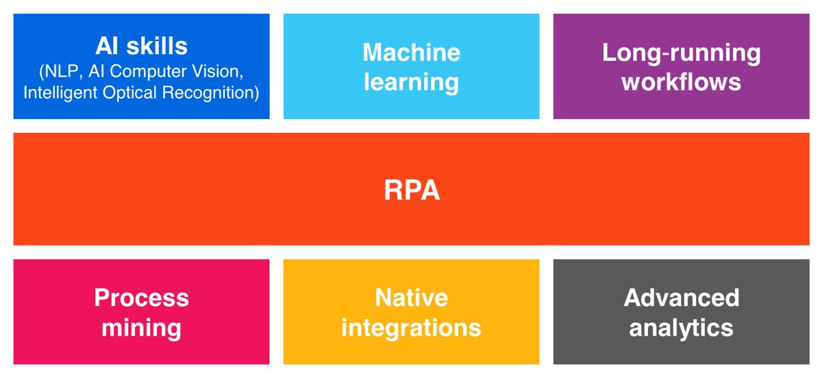 hyperautomation-uipath-platform