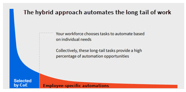 long-tail-of-work-automation-opportunities