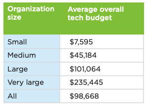 nonprofit-tech-budgets-by-organization-size-1