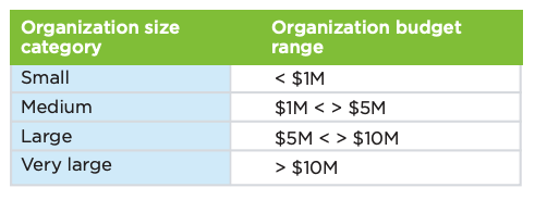 nonprofits-organizations-by-size