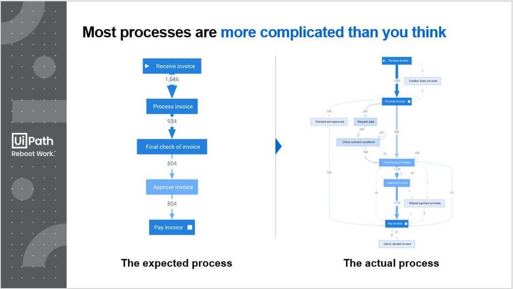 process-workflow-process-mining-uipath