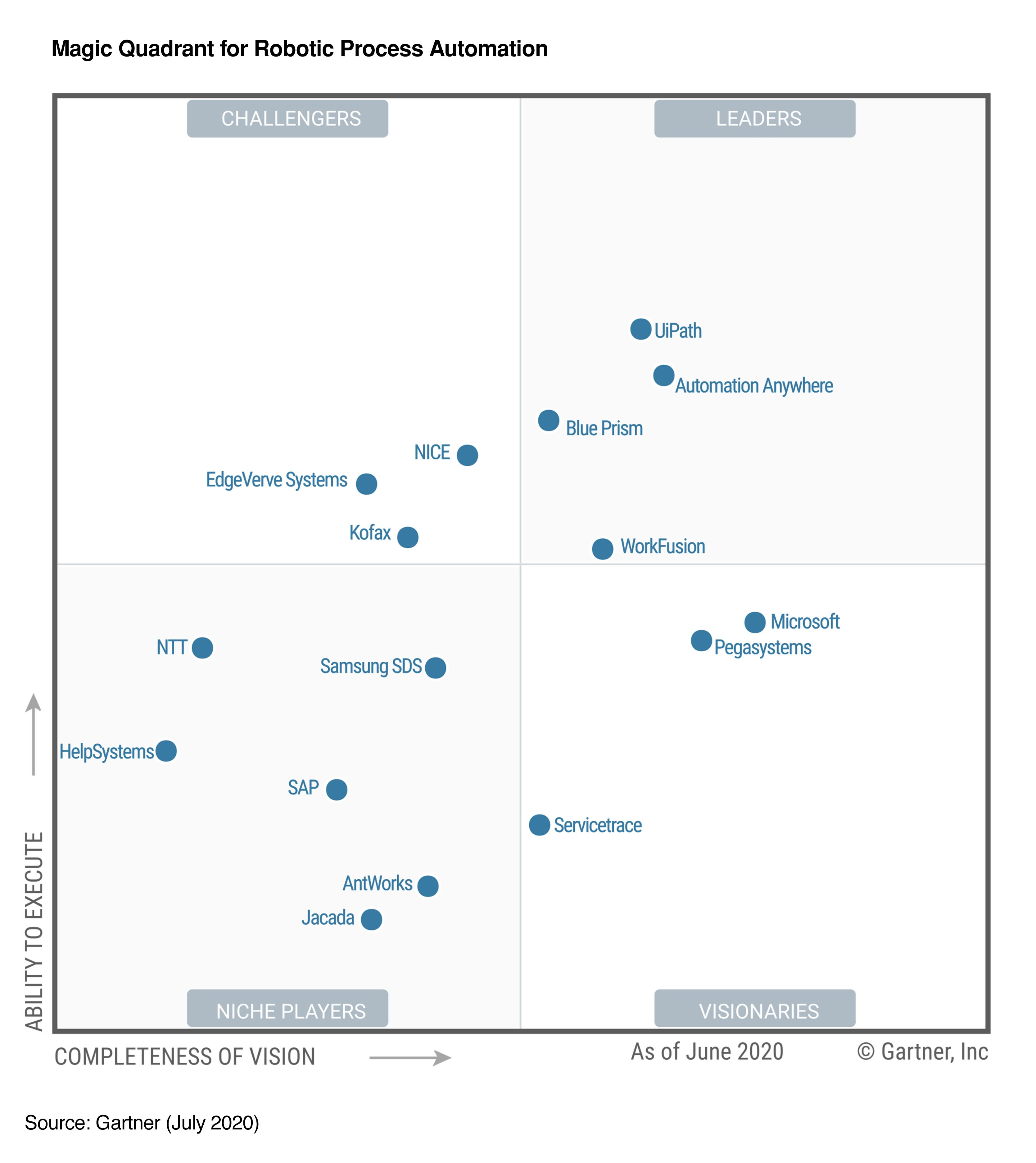 robotic-process-automation-gartner-2020-leaders