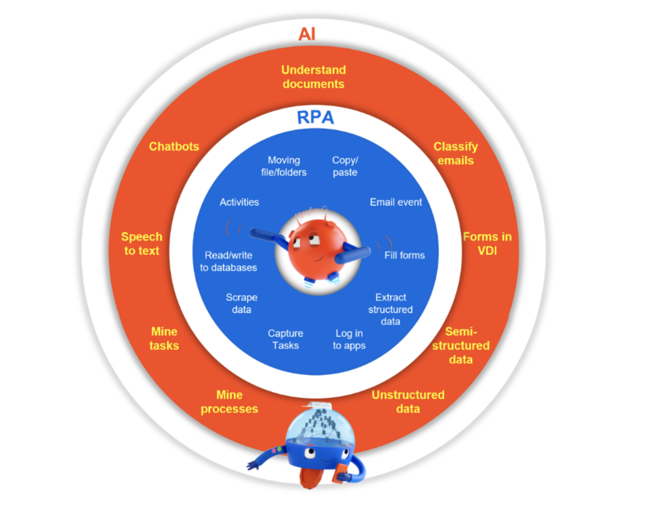 rpa-ai-differences