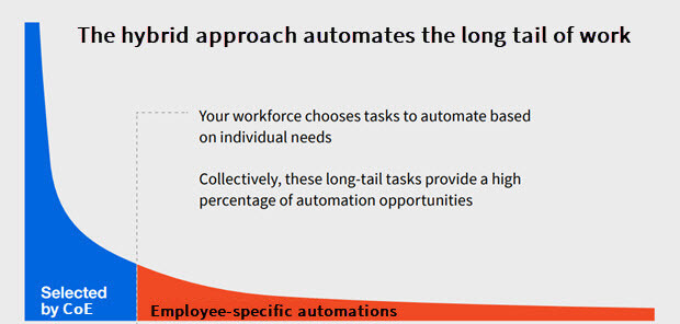 rpa-benefits-long-tail work