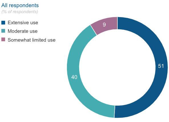 rpa-extensive-use-economist-survey