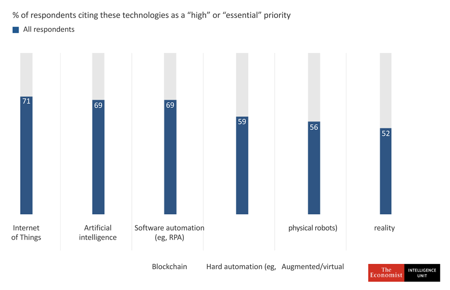 rpa considered high priority for csuite leaders