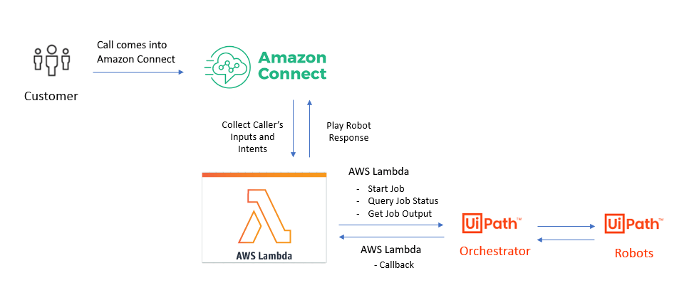 uipath-amazon-connect-contact-center-automation-overview