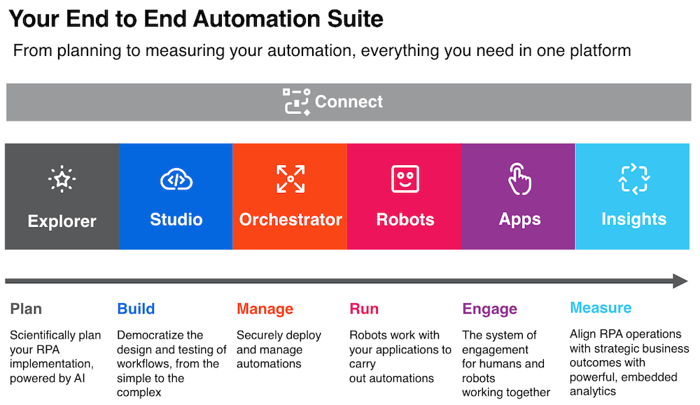 uipath-end-to-end-automation