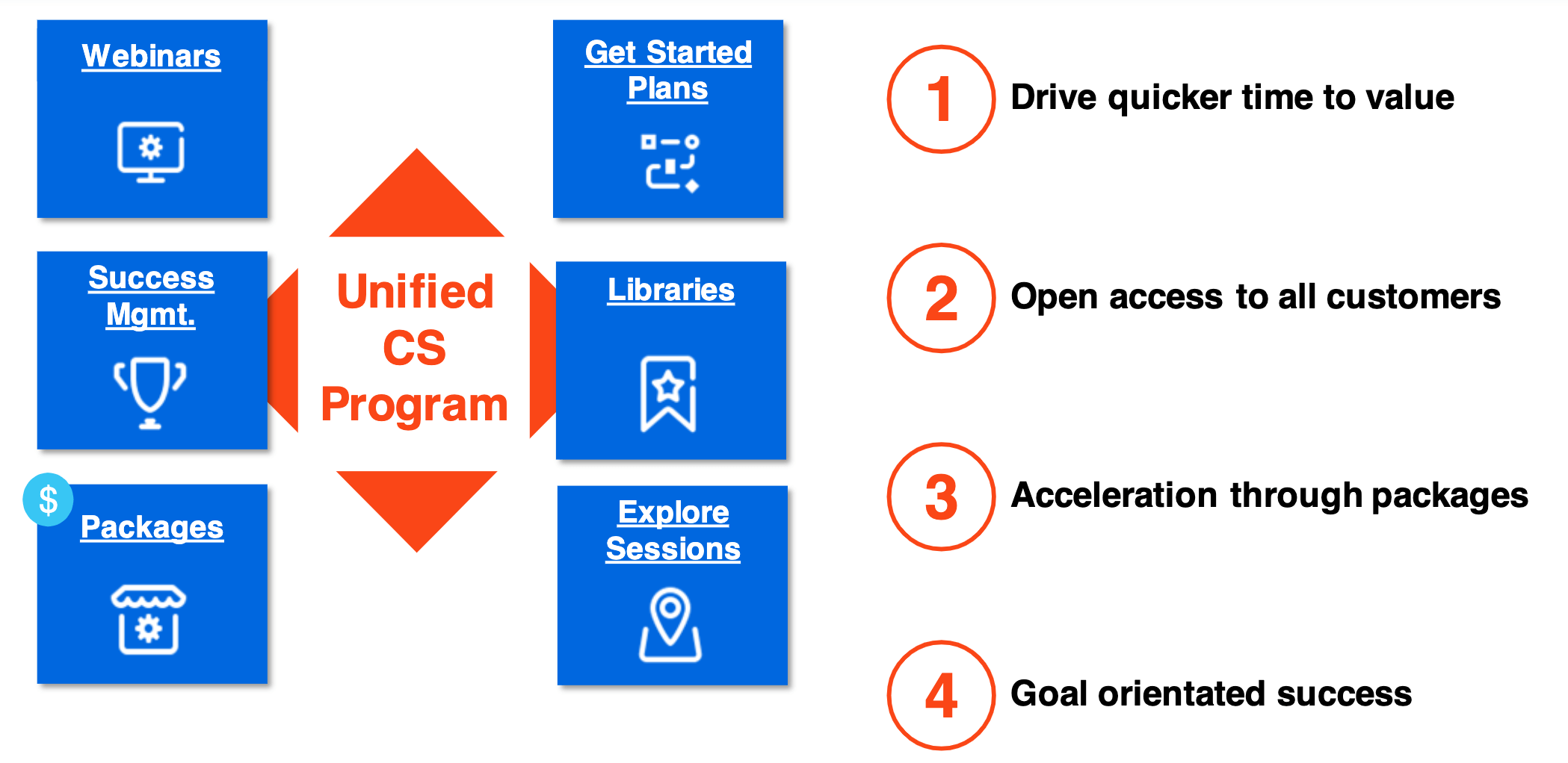 uipath-unified-customer-success-program-new-2020