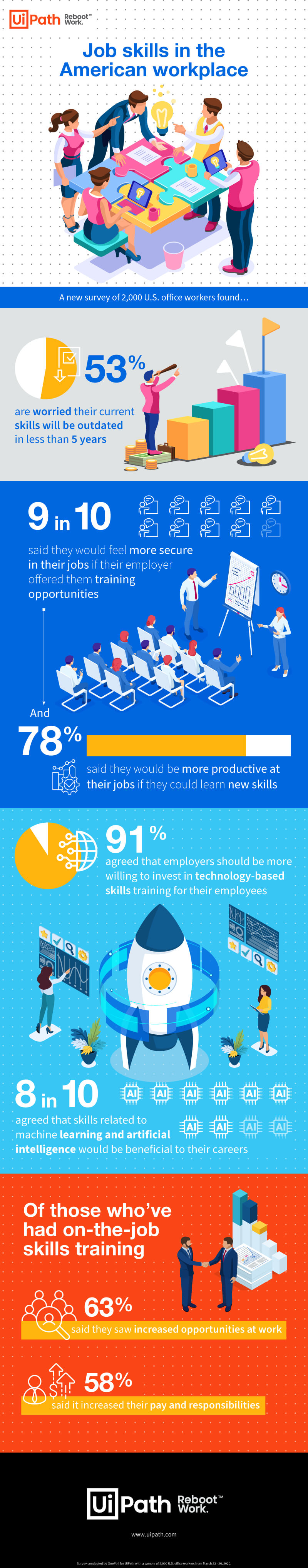 New Research Shows Worker Concerns About Skills Gap