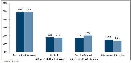 Finance and Accounting Departments Transaction Costs