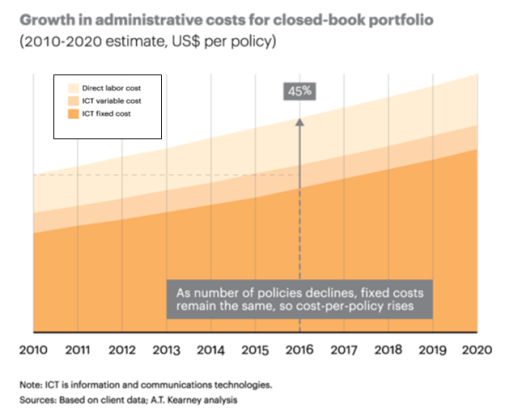 Robotic process automation cuts costs for closed book policy management