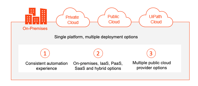 Cloud Platform Multiple RPA Deployment Options 2