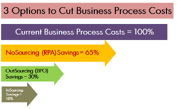 Robotic Process Automation can deliver operational savings of up to sixty five percent.
