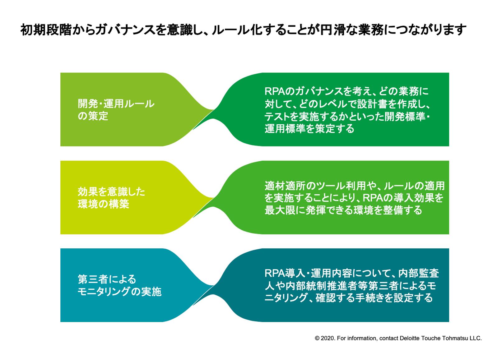 Deloitte-Touche-Tohmatsu-RPA-governance