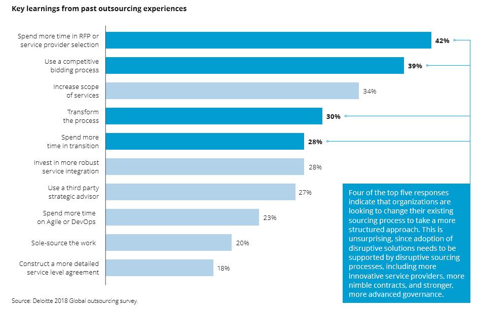 Deloitte_Outsourcing Study