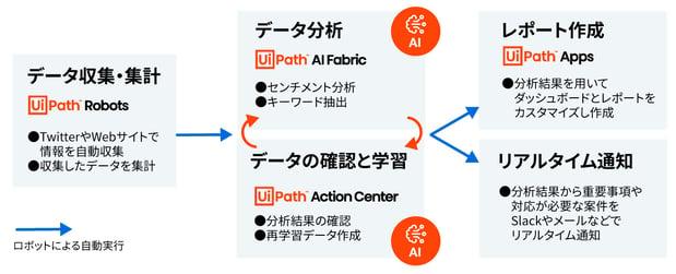 Digital-Marketing-Automation_rev