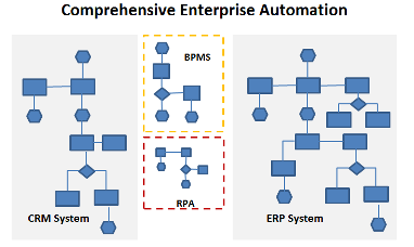 RPA, integrated with ERP, CRM & BPMS achieves a large automation footprint.