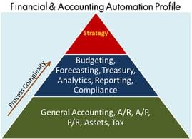 FA_Automation_Profile_edited