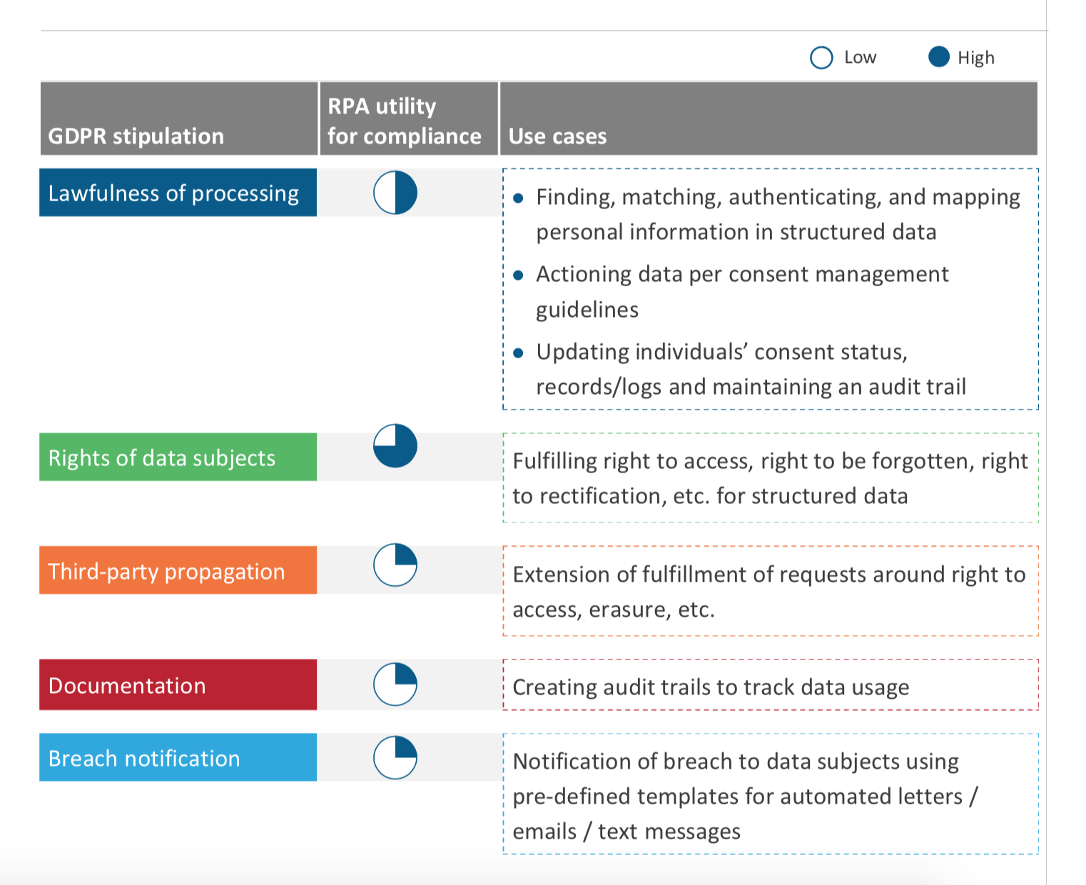 RPA utility and use cases for GDPR stipulations, Everest Group (2018)