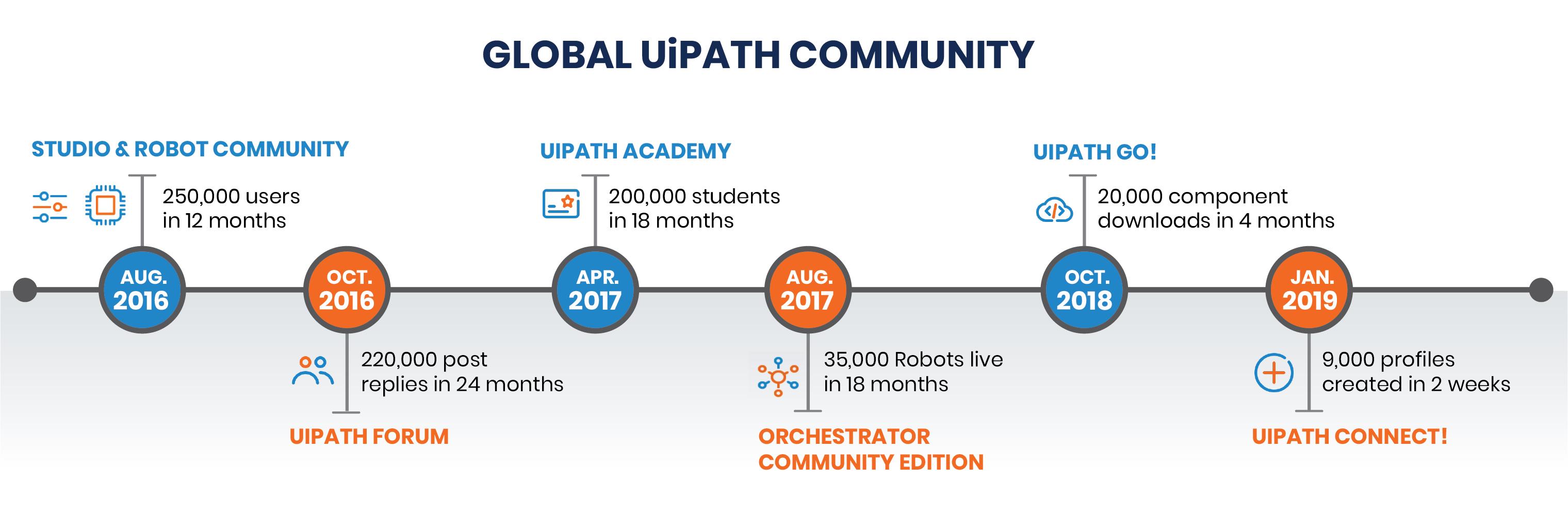 Global-Community-timeline