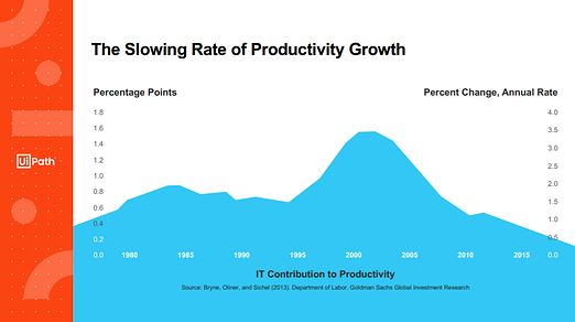 Productivity - Param Version