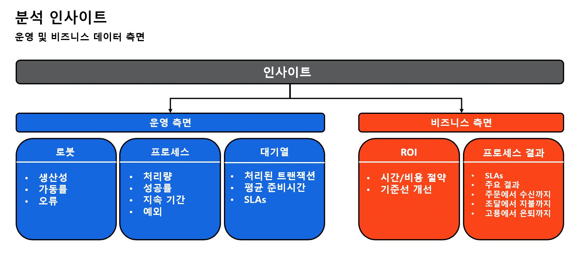 Image_UiPath_성공적인 RPA 운영을 위한 분석 지표 KPI 설정 안내서(2)