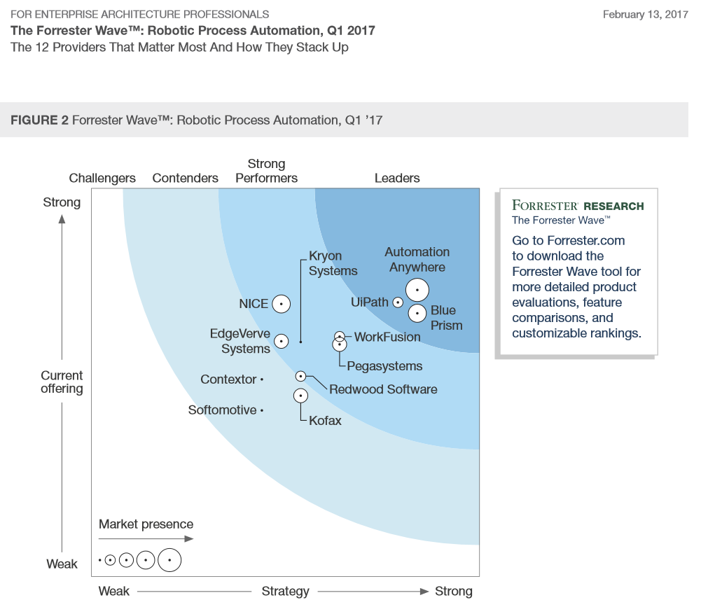 Forrester Wave RPA Robotic Process Automation 2017 Report UiPath